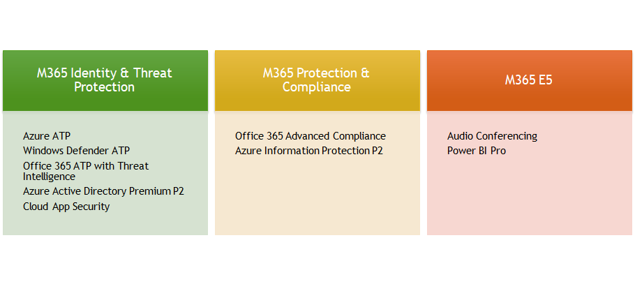 Microsoft 365 E3 Newly Published Security Add-ons - Bloggerz cloud