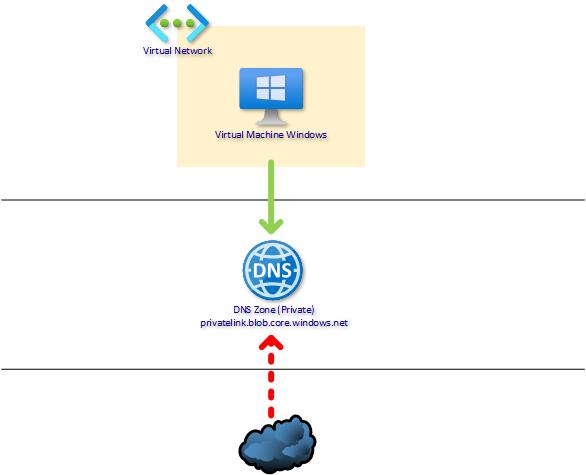 Private DNS Zone