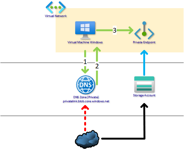 Azure VNET without custom DNS Servers (without Active Directory)