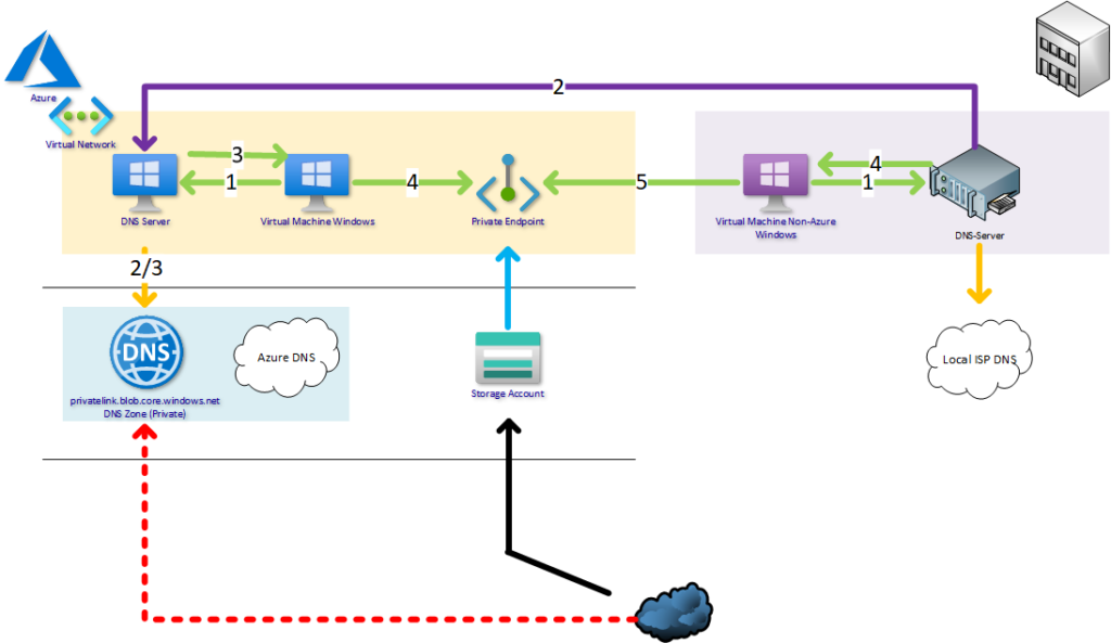 Remote DNS requests relayed through azure
